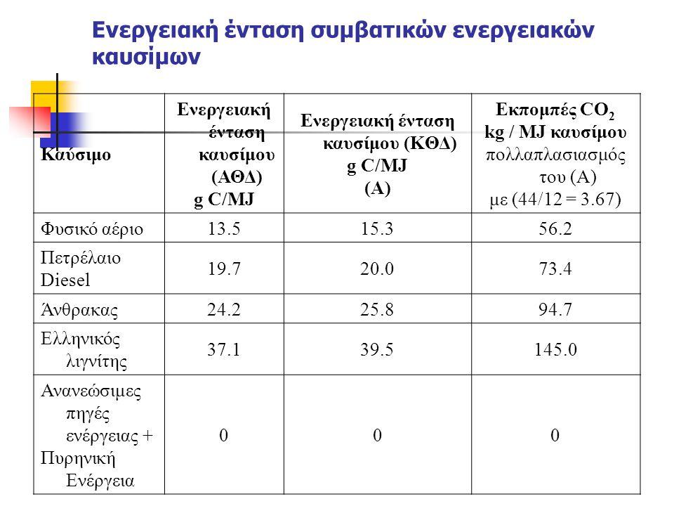 Ενεργειακή ένταση συμβατικών ενεργειακών καυσίμων
