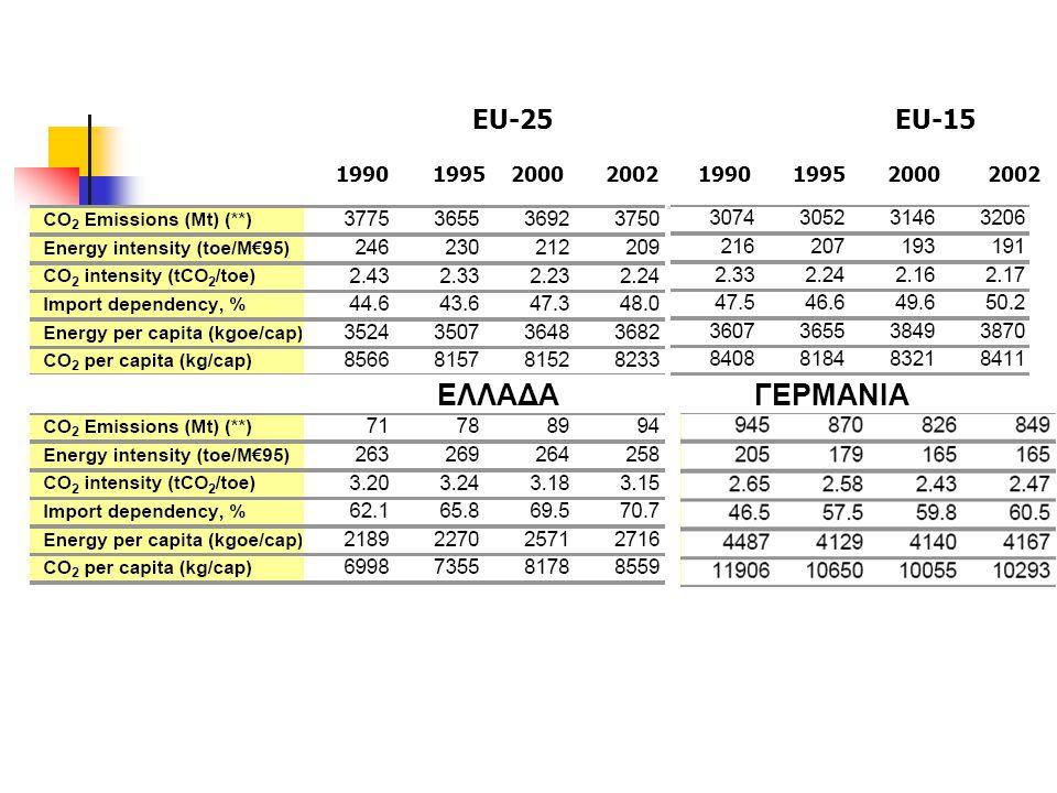 ΕU-25 EU-15 1990 1995 2000 2002 1990 1995 2000 2002.