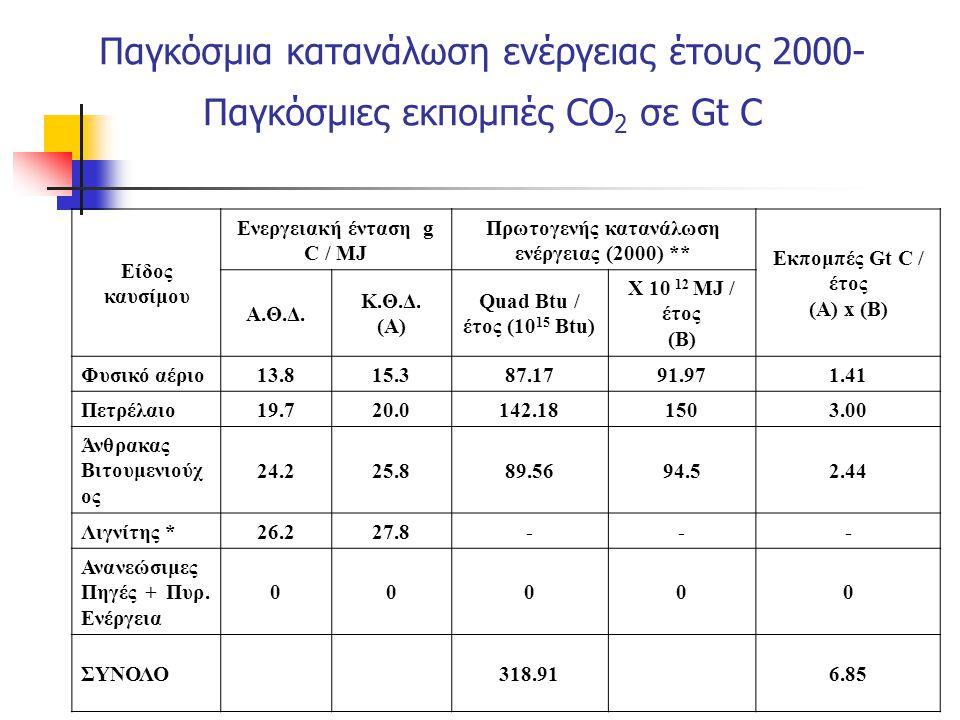 Ενεργειακή ένταση g C / MJ Πρωτογενής κατανάλωση ενέργειας (2000) **
