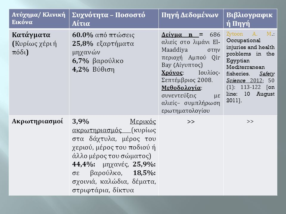 Κατάγματα (Κυρίως χέρι ή πόδι) 60.0% από πτώσεις