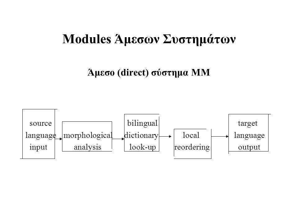 Modules Άμεσων Συστημάτων