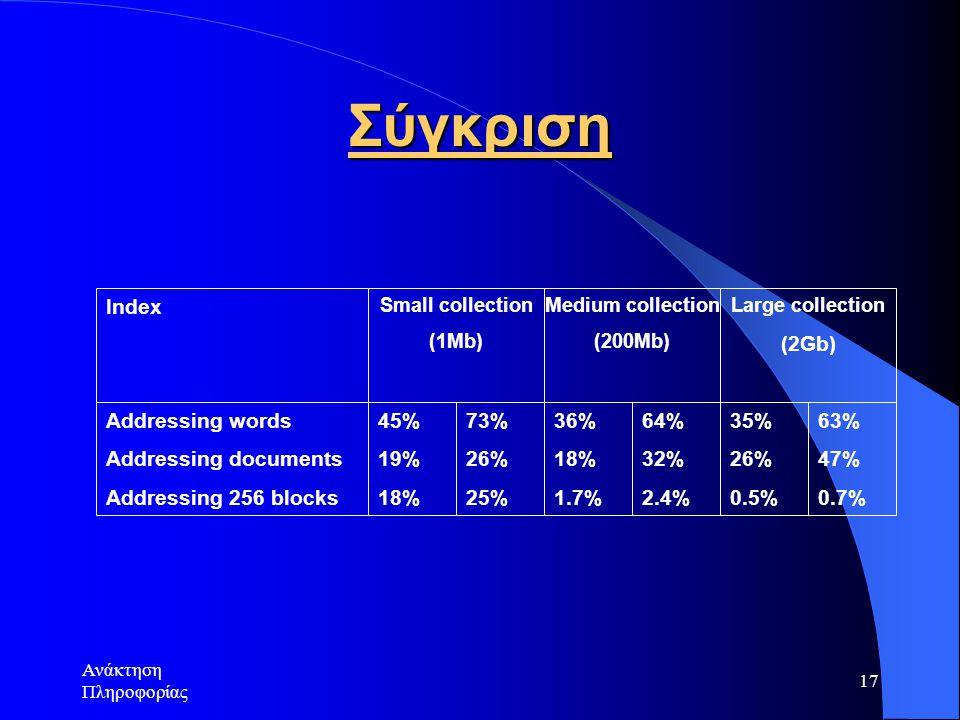 Σύγκριση 45% 19% 18% 73% 26% 25% 36% 1.7% 64% 32% 2.4% 35% 0.5% 63%