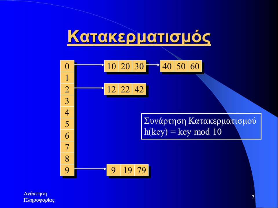 Κατακερματισμός 10. 20. 30. 40. 50. 60. 1. 2. 12. 22. 42. 3. 4. Συνάρτηση Κατακερματισμού.