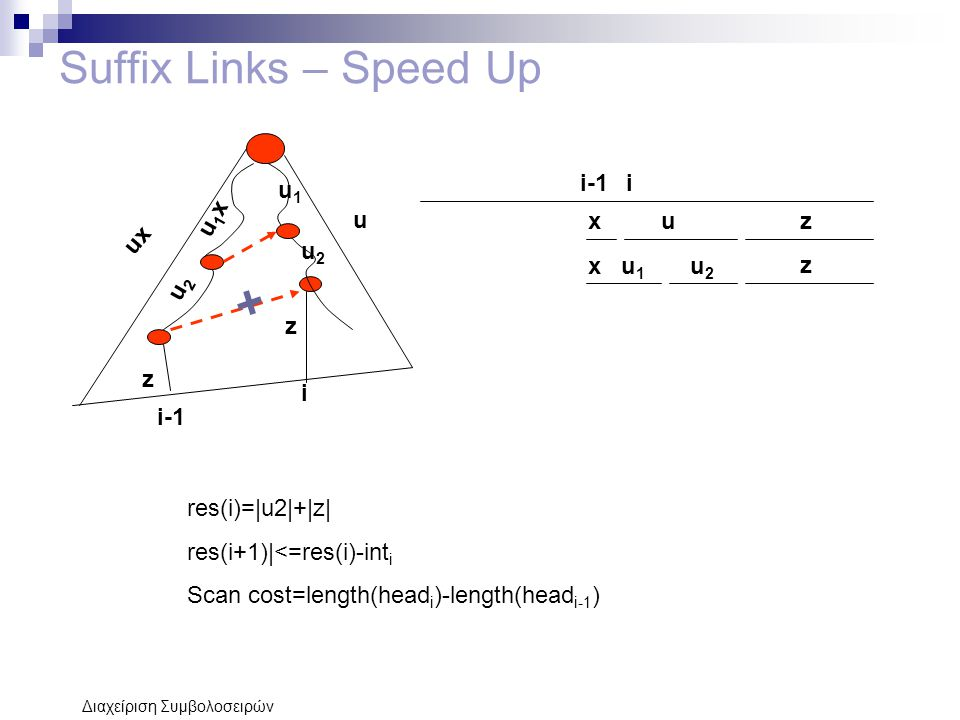 Suffix Links – Speed Up i-1 i u1x u2 u1 u x u z ux x u1 u2 z z z i i-1