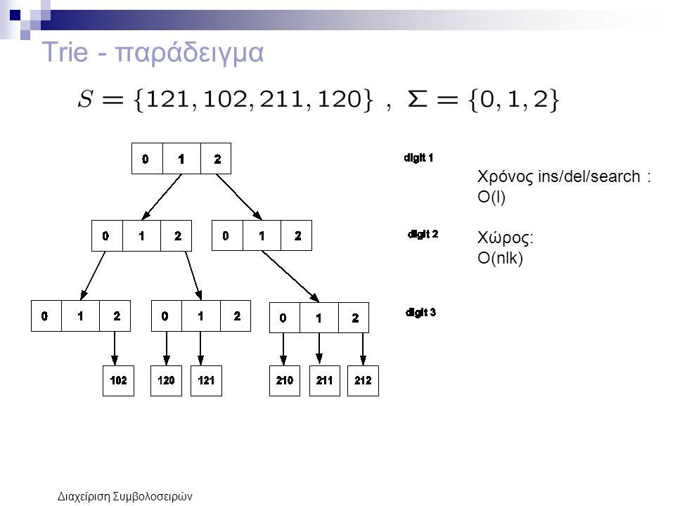 Trie - παράδειγμα Χρόνος ins/del/search : Ο(l) Χώρος: Ο(nlk)