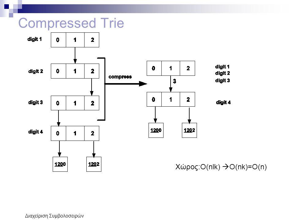 Compressed Trie Χώρος:Ο(nlk) Ο(nk)=O(n) Διαχείριση Συμβολοσειρών