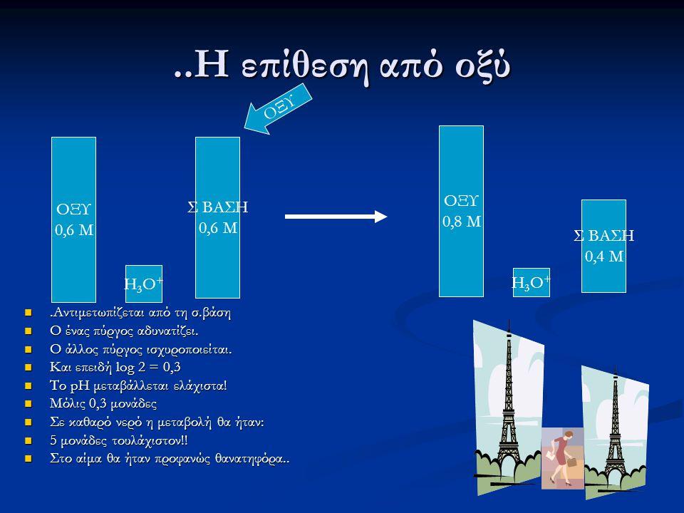 ..Η επίθεση από οξύ ΟΞΥ ΟΞΥ ΟΞΥ Σ ΒΑΣΗ 0,8 Μ 0,6 Μ Σ ΒΑΣΗ 0,4 Μ H3O+
