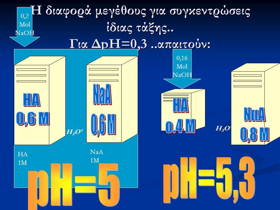 0,2 Mol. NaOH. Η διαφορά μεγέθους για συγκεντρώσεις ίδιας τάξης.. Για ΔpH=0,3 ..απαιτούν: 0,16. Mol.