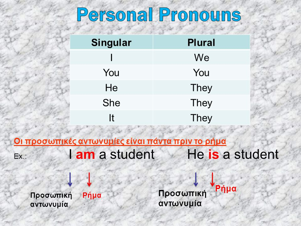 Personal Pronouns Singular Plural I We You He They She It