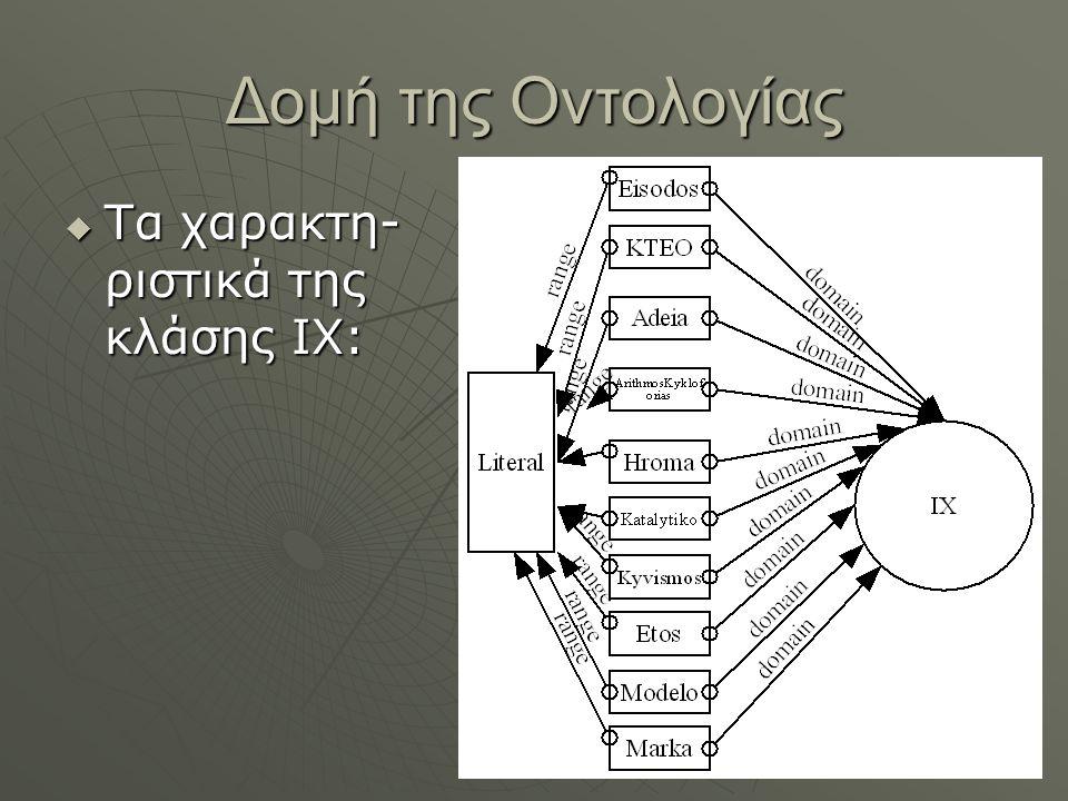Δομή της Οντολογίας Τα χαρακτη-ριστικά της κλάσης IX: