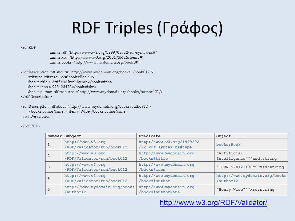 RDF Triples (Γράφος) http://www.w3.org/RDF/Validator/ <rdf:RDF