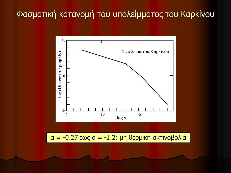 Φασματική κατανομή του υπολείμματος του Καρκίνου