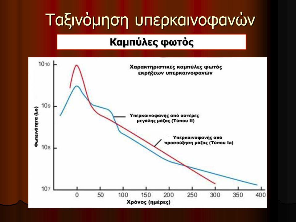 Ταξινόμηση υπερκαινοφανών
