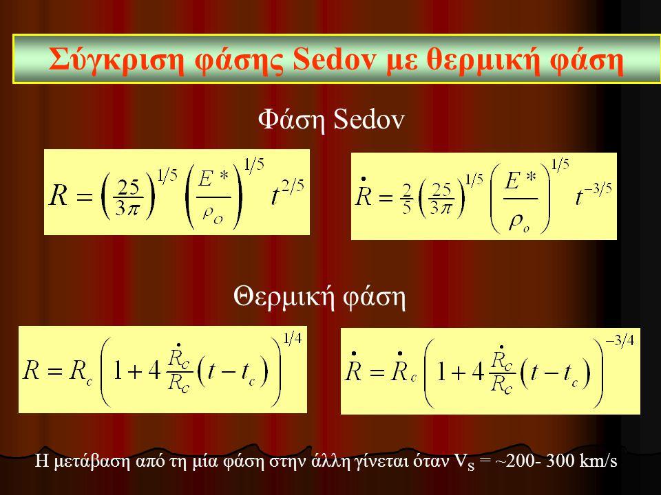 Σύγκριση φάσης Sedov με θερμική φάση