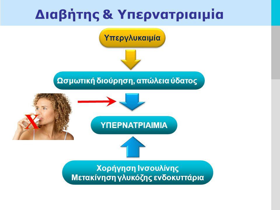 Διαβήτης & Υπερνατριαιμία
