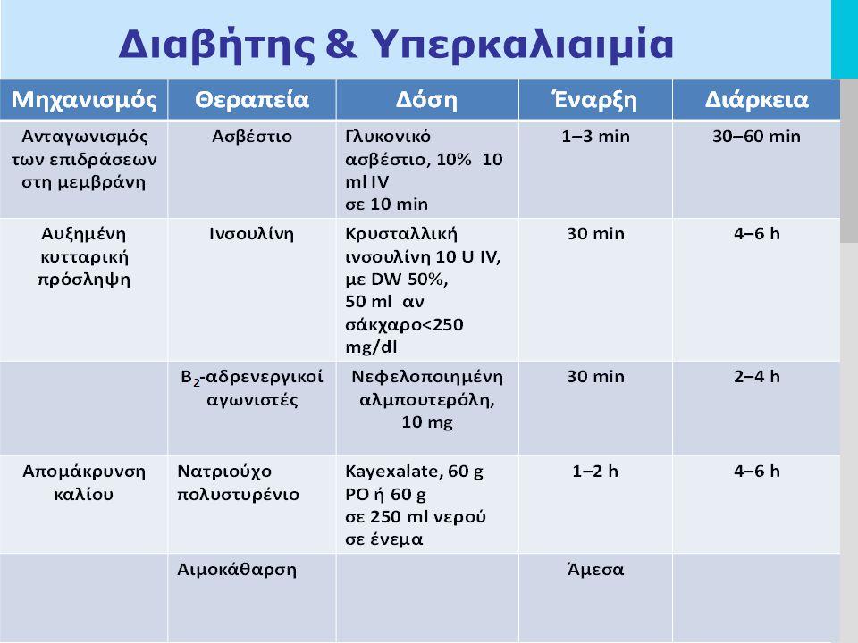 Διαβήτης & Υπερκαλιαιμία