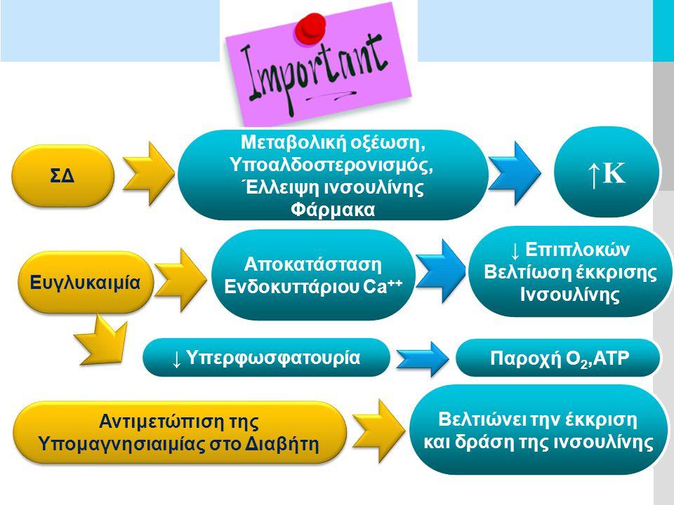 Υπομαγνησιαιμίας στο Διαβήτη και δράση της ινσουλίνης