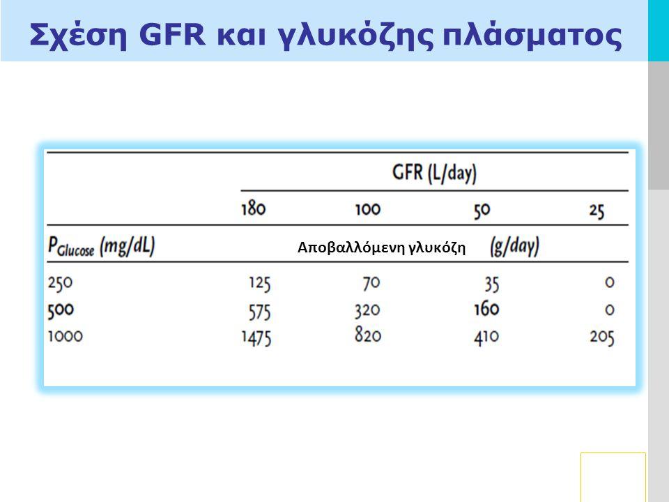 Σχέση GFR και γλυκόζης πλάσματος
