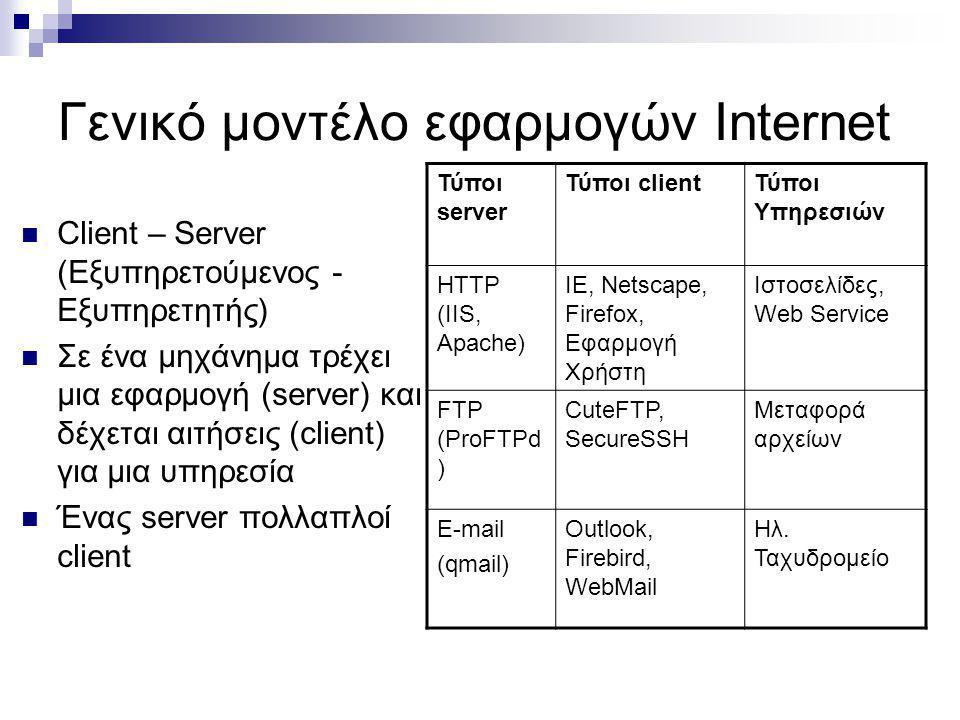 Γενικό μοντέλο εφαρμογών Internet