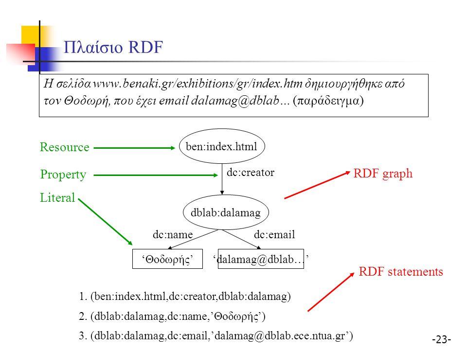 Πλαίσιο RDF Η σελίδα www.benaki.gr/exhibitions/gr/index.htm δημιουργήθηκε από. τον Θοδωρή, που έχει email dalamag@dblab… (παράδειγμα)