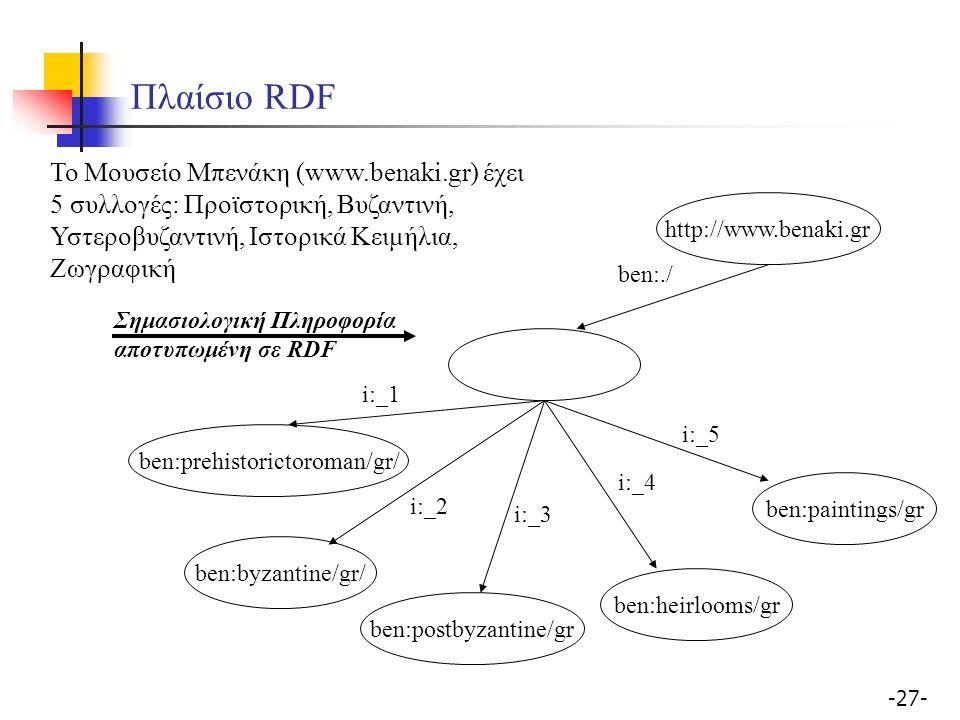 Πλαίσιο RDF Το Μουσείο Μπενάκη (www.benaki.gr) έχει 5 συλλογές: Προϊστορική, Βυζαντινή, Υστεροβυζαντινή, Ιστορικά Κειμήλια, Ζωγραφική.