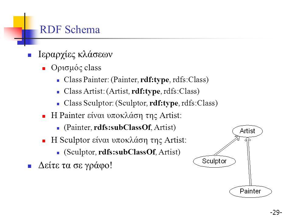 RDF Schema Ιεραρχίες κλάσεων Δείτε τα σε γράφο! Ορισμός class