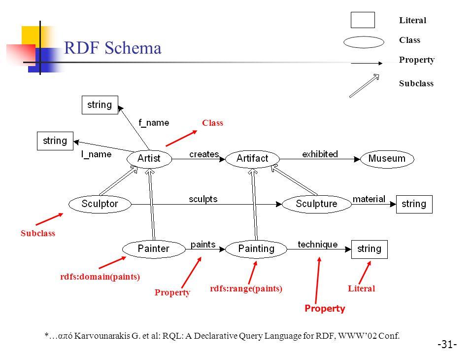 RDF Schema Literal Class Property Subclass Class Subclass