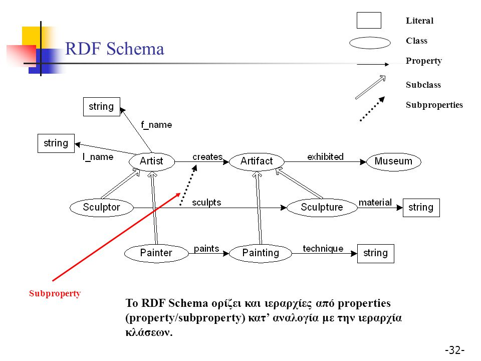 Literal RDF Schema. Class. Property. Subclass. Subproperties. Subproperty.