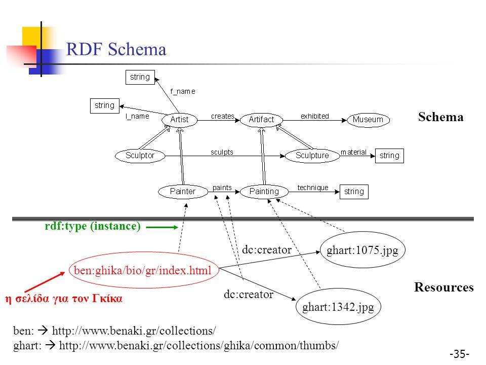 RDF Schema Schema Resources rdf:type (instance) ghart:1075.jpg