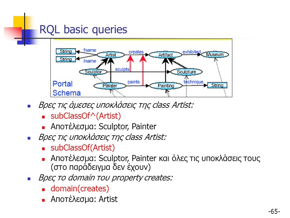 RQL basic queries Βρες τις άμεσες υποκλάσεις της class Artist: