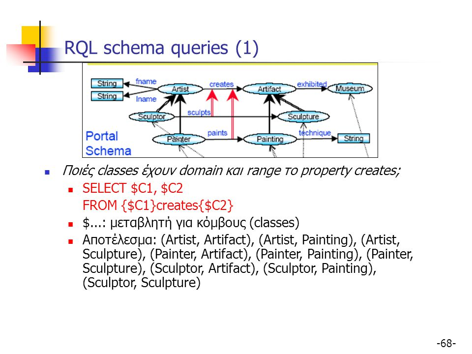 RQL schema queries (1) Ποιές classes έχουν domain και range το property creates; SELECT $C1, $C2. FROM {$C1}creates{$C2}