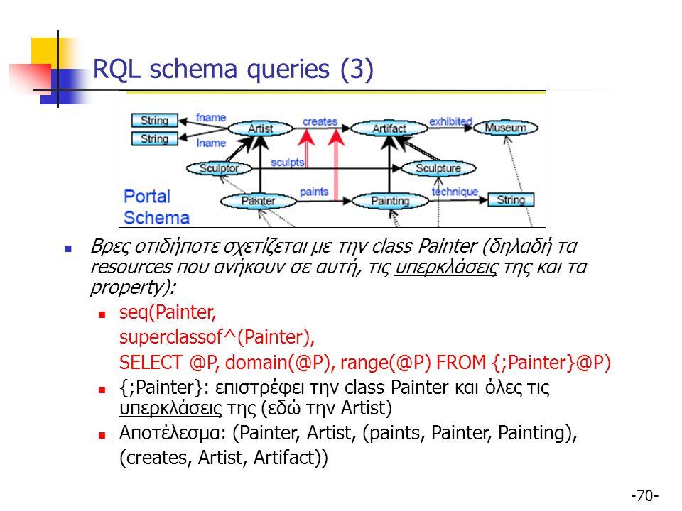 RQL schema queries (3) Βρες οτιδήποτε σχετίζεται με την class Painter (δηλαδή τα resources που ανήκουν σε αυτή, τις υπερκλάσεις της και τα property):
