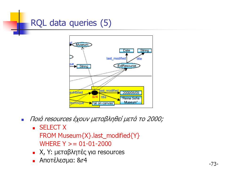 RQL data queries (5) Ποιά resources έχουν μεταβληθεί μετά το 2000;