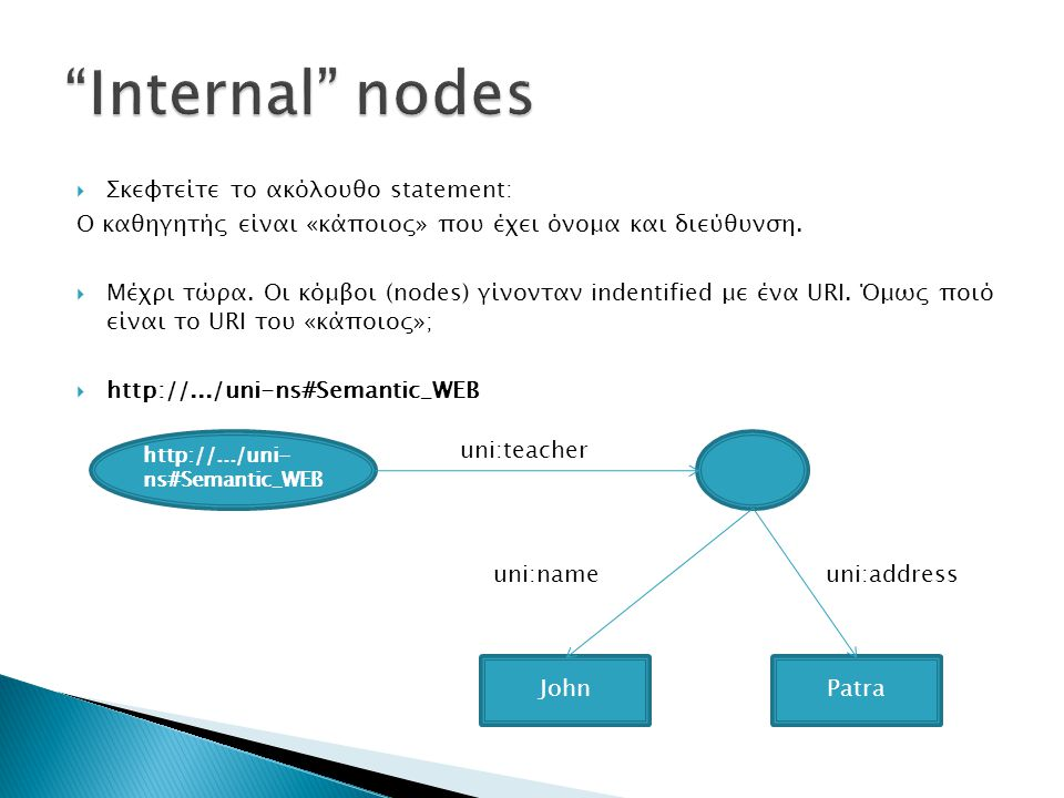 Internal nodes Σκεφτείτε το ακόλουθο statement: