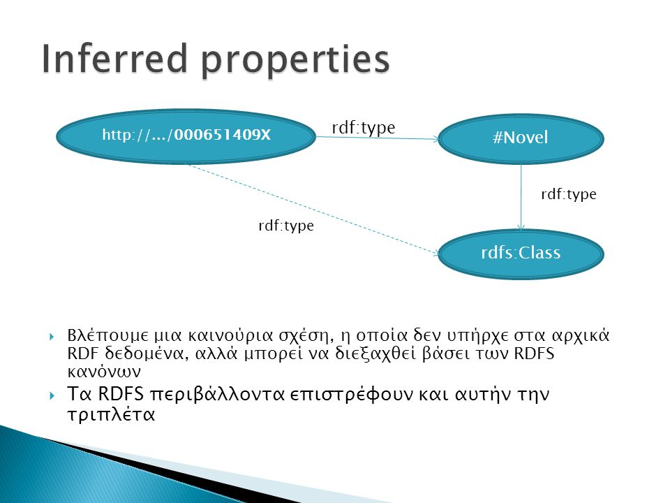 Inferred properties Βλέπουμε μια καινούρια σχέση, η οποία δεν υπήρχε στα αρχικά RDF δεδομένα, αλλά μπορεί να διεξαχθεί βάσει των RDFS κανόνων.