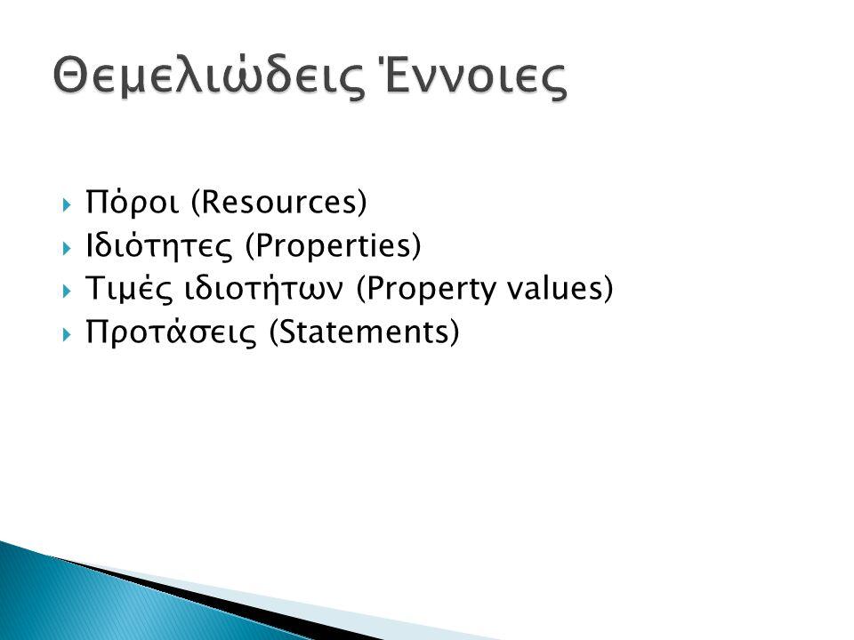 Θεμελιώδεις Έννοιες Πόροι (Resources) Ιδιότητες (Properties)