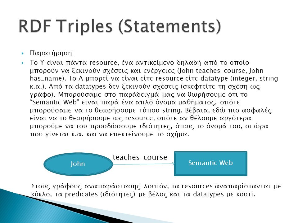 RDF Triples (Statements)
