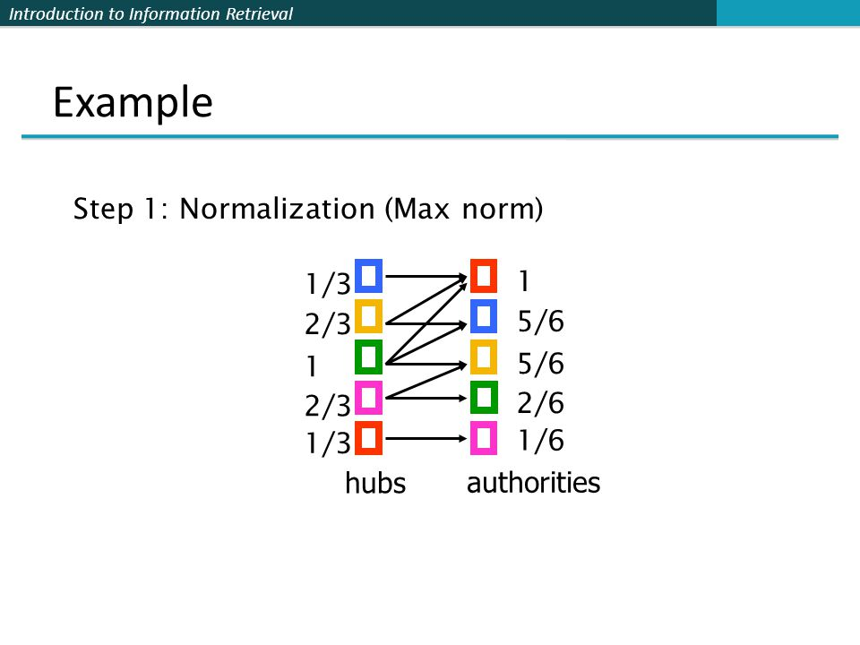 Example Step 1: Normalization (Max norm) 1 1/3 5/6 2/3 5/6 1 2/6 2/3