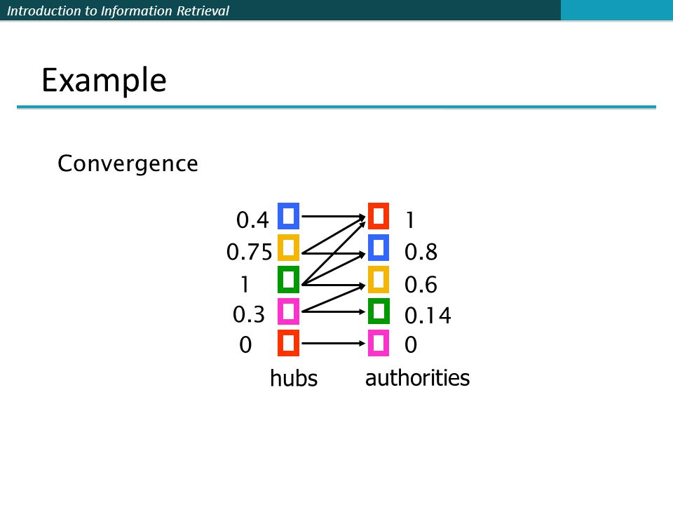 Example Convergence 0.4 1 0.75 0.8 1 0.6 0.3 0.14 hubs authorities