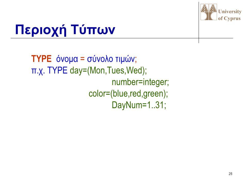 Περιοχή Τύπων TYPE όνομα = σύνολο τιμών; π.χ. TYPE day=(Mon,Tues,Wed);