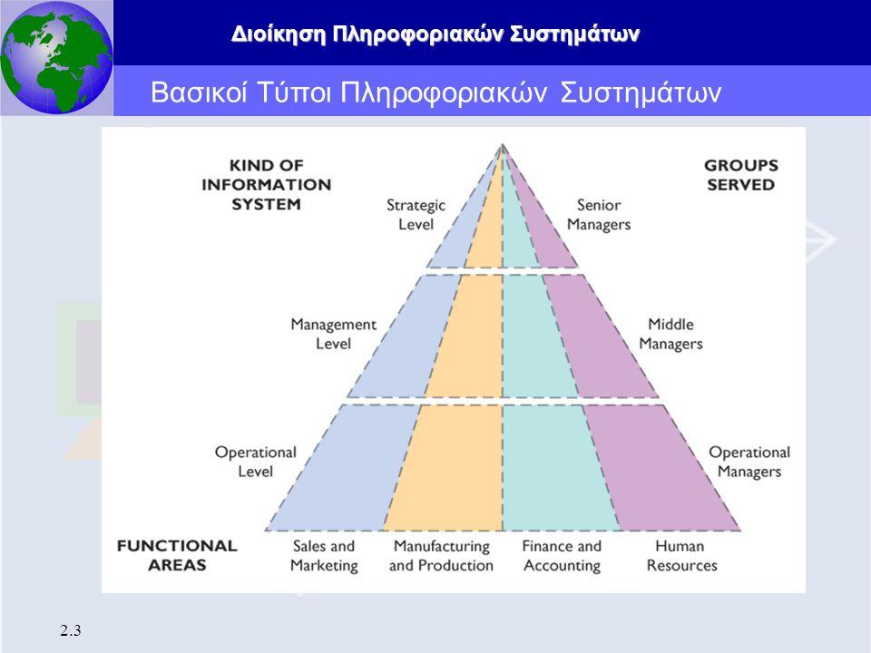 Βασικοί Τύποι Πληροφοριακών Συστημάτων