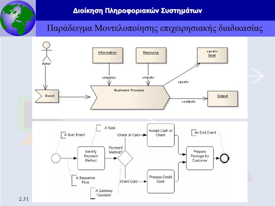 Παράδειγμα Μοντελοποίησης επιχειρησιακής διαδικασίας