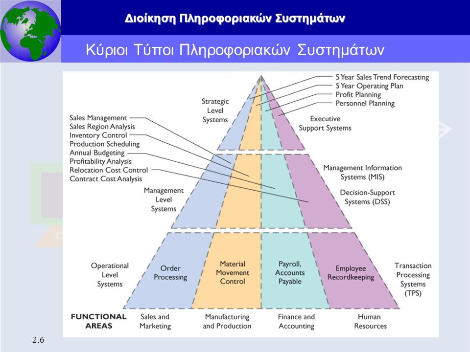 Κύριοι Τύποι Πληροφοριακών Συστημάτων