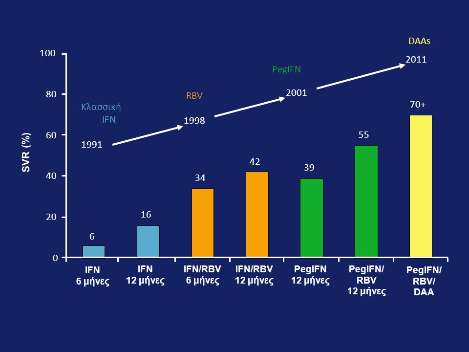 SVR (%) 2001 1998 2011 Κλασσική RBV 1991 DAAs 6 16 34 42 39 55 70+ 20