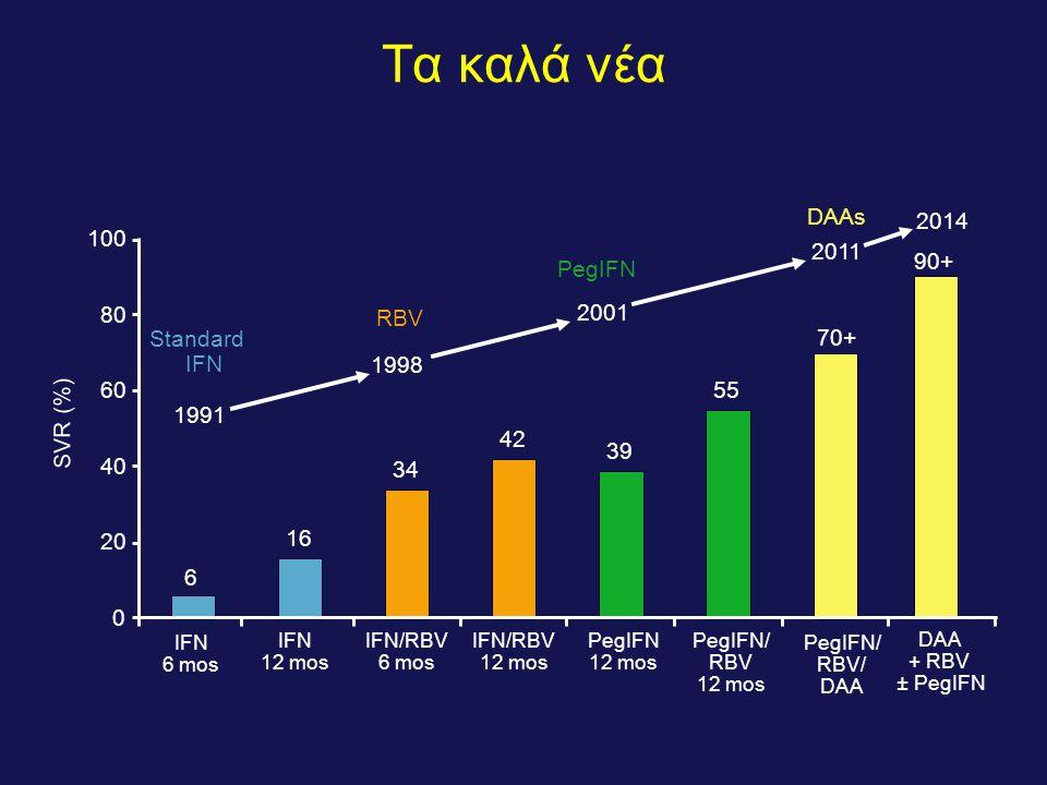 Τα καλά νέα DAAs 2014 100 2011 PegIFN 90+ RBV 2001 80 Standard IFN 70+