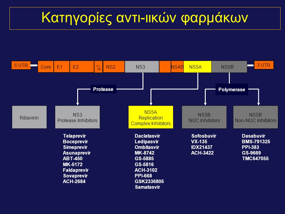 Κατηγορίες αντι-ιικών φαρμάκων