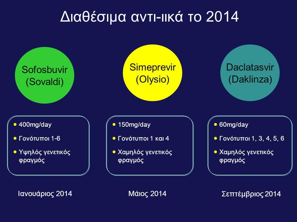 Διαθέσιμα αντι-ιικά το 2014