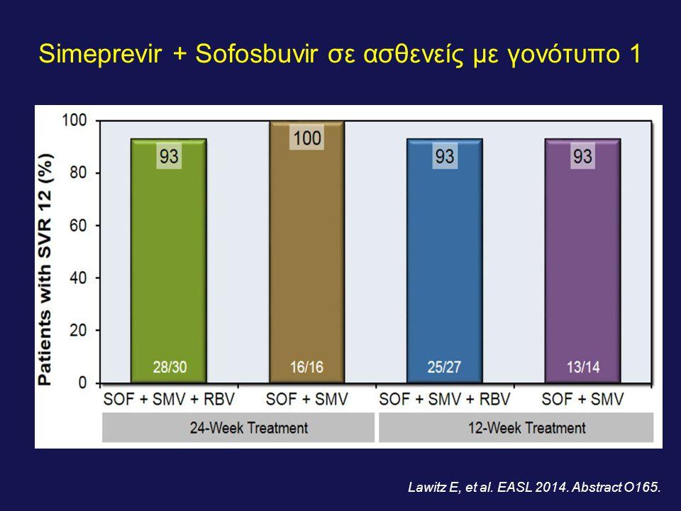 Simeprevir + Sofosbuvir σε ασθενείς με γονότυπο 1