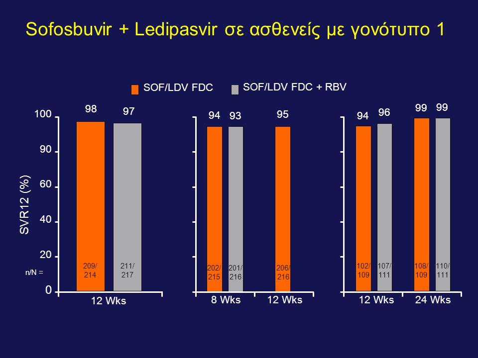 Sofosbuvir + Ledipasvir σε ασθενείς με γονότυπο 1