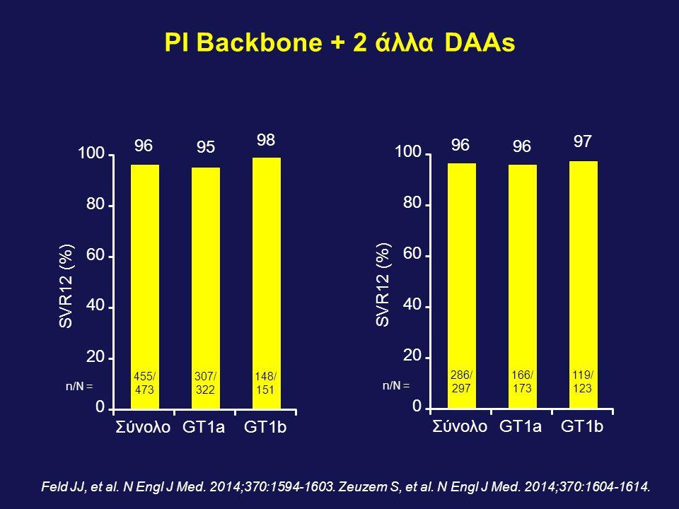 PI Backbone + 2 άλλα DAAs 100 80 60 40 20 SVR12 (%) 96 95 98 Σύνολο